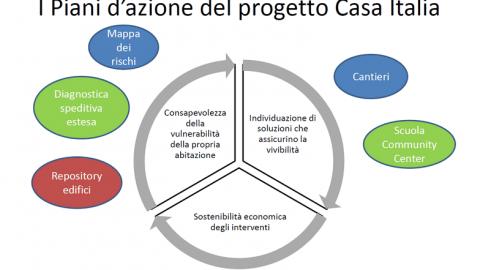 10 comuni sperimentano la riqualificazione edilizia con Casa Italia