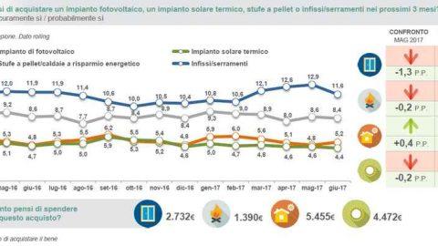 Cresce il fotovoltaico nelle intenzioni d'acquisto degli italiani