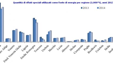 Rapporto Rifiuti Speciali ISPRA 2017: ancora basso il recupero energetico
