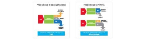 Lo sviluppo della cogenerazione in Italia, 21 settembre 2021