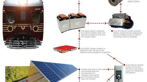 E' australiano il primo treno solare