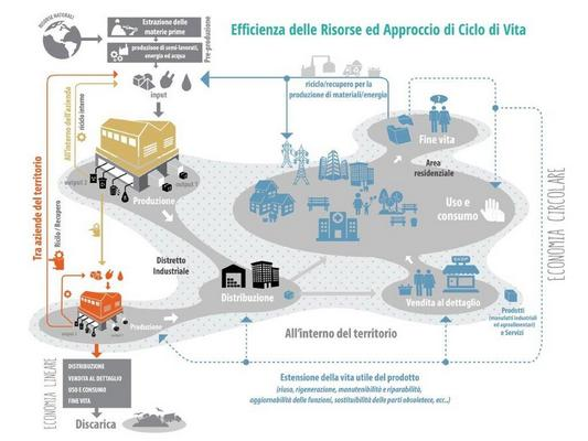 ICESP Economia circolare