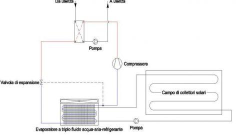 Pompa di calore + solare dal Politecnico di Milano