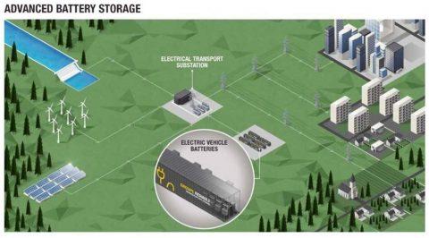 Renault Advanced Battery Storage per stabilizzare la rete elettrica