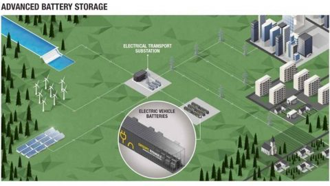 Renault Advanced Battery Storage per stabilizzare la rete elettrica