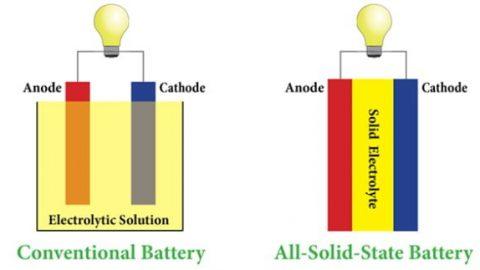 La Germania investe sulle batterie a stato solido