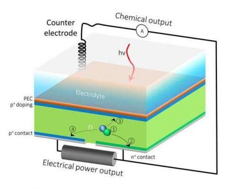 Idrogeno ed elettricità dal Sole con la fotosintesi artificiale
