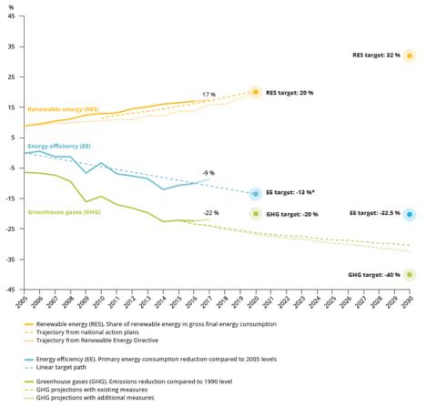 Rafforzare le misure necessarie per raggiungere gli obiettivi del 2030. Rapporto dell'Agenzia Europea per l'Ambiente