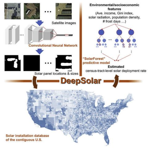 DeepSolar: mappati i tetti solari negli Stati Uniti