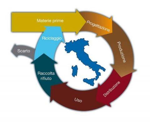 Italia ai vertici nell'economia circolare e nella bioeconomia