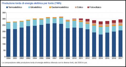 Come è cambiato il sistema elettrico italiano. I dati di Terna