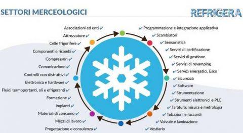 Refrigera 2019, Piacenza, 20 – 22 febbraio 2019