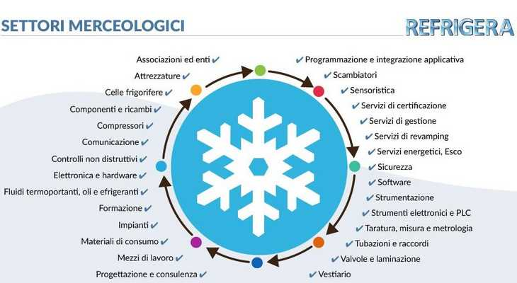Refrigera 2019, Piacenza 20 - 22 febbraio 2019