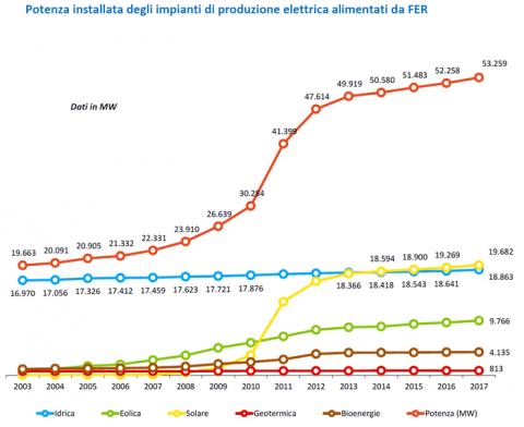 """Rapporto GSE """"Energia da fonti rinnovabili in Italia – 2017″. Record storico nella produzione fotovoltaica"""