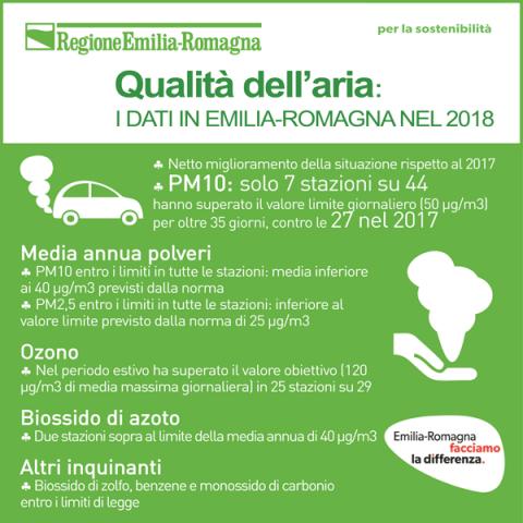 La qualità dell'aria in Emilia-Romagna