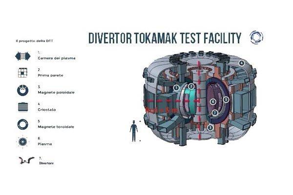 ENI ed ENEA per la fusione nucleare - DTT