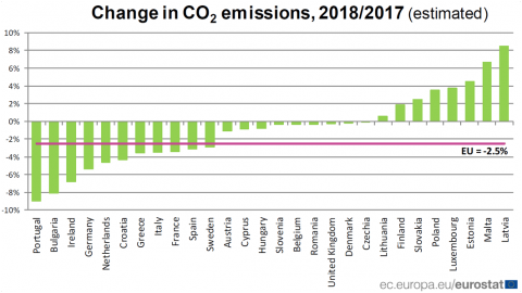 Calano le emissioni di CO2 in Europa