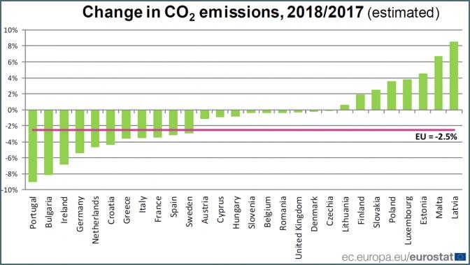 Eurostat calano emissioni co2 UE