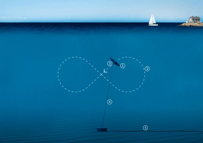 Deep Green - energia maree