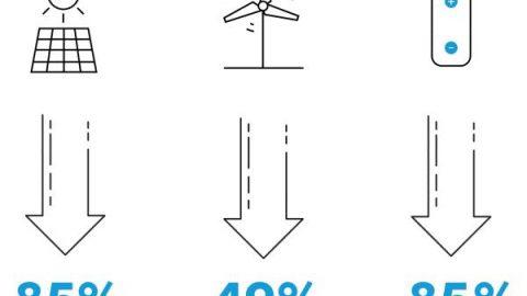 Solare ed eolico forniranno il 50% dell'energia elettrica mondiale nel 2050, secondo NEO 2019