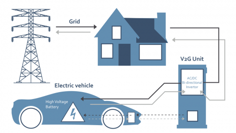 IREA Innovation Outlook: smart charging for electric vehicles. V2G è la soluzione