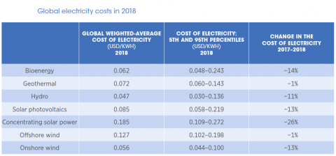 Renewable Power Generation Costs in 2018. In calo i costi delle FER