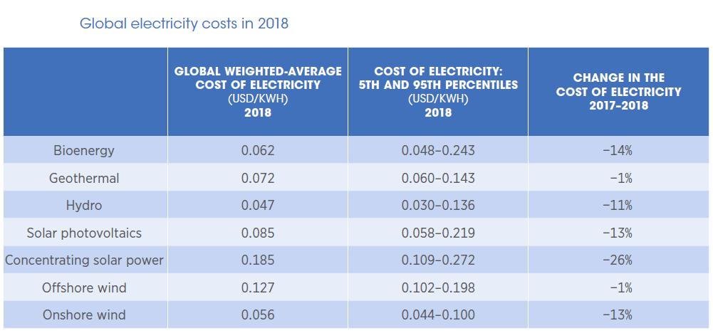 Renewable Power Generation Costs in 2018