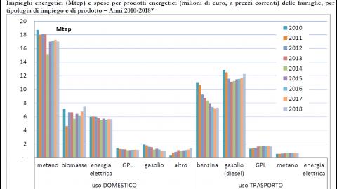 La situazione energetica nazionale secondo il MiSE