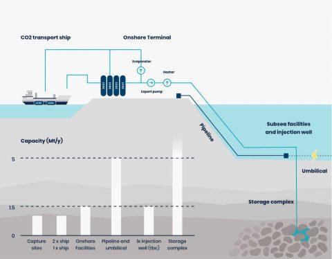 Northern Lights: la Norvegia spinge sul CCS
