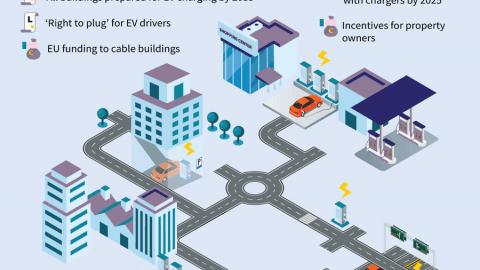 L'infrastruttura di ricarica europea per i veicoli elettrici