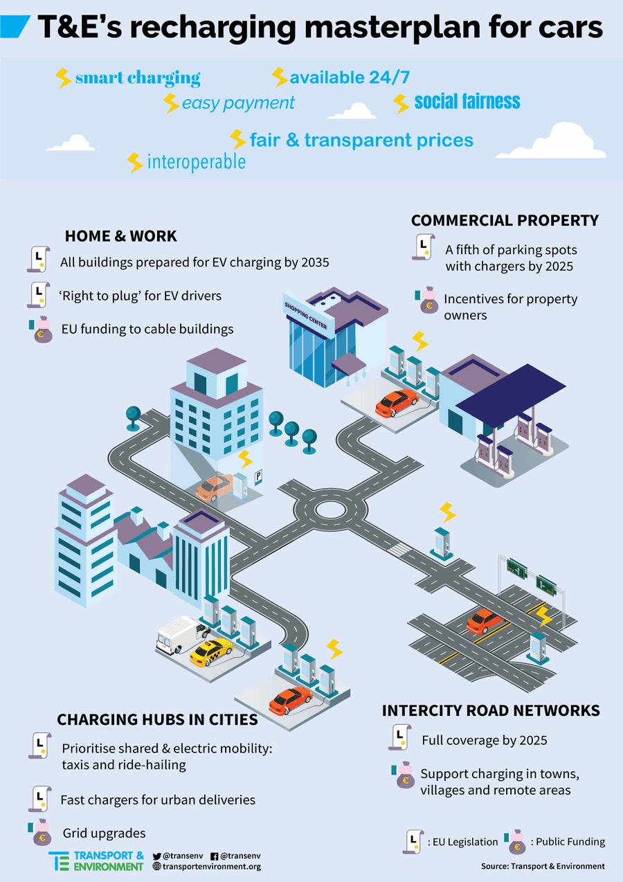Infrastuttura ricara elettrica europea