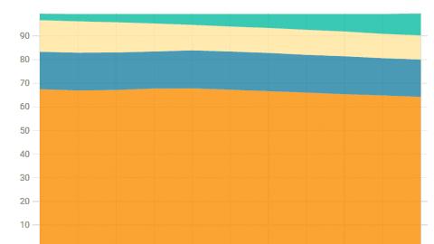 Quanto è stato fatto e quanto c'è da fare per la transizione alle rinnovabili