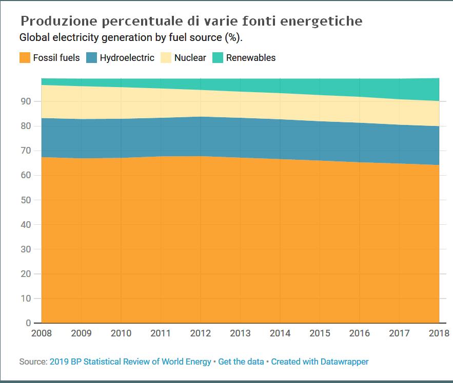 Percentuale di elettricià prodotta da fonti rinnovabili e non