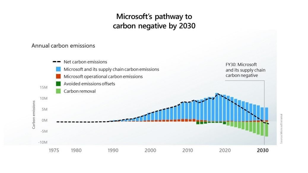 Microsoft carbon negative 2030