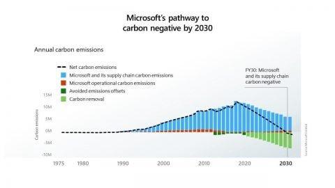 Da Microsoft 1 miliardo di dollari per ridurre la CO2