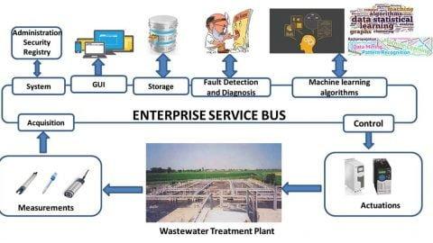 CONSTANCE: Hera ed ENEA sperimentano un sistema di depurazione 4.0 per l'acqua
